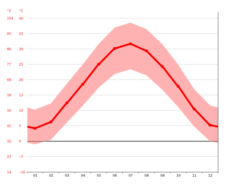 Temperature graph, Qumqo'rg'on