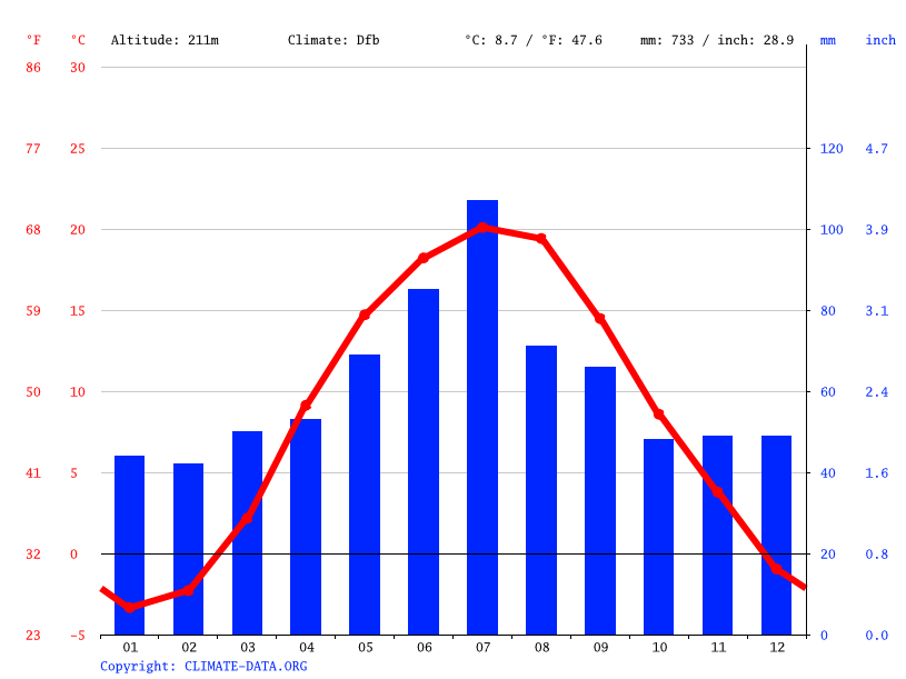 Climate graph // Weather by Month, Вільгір