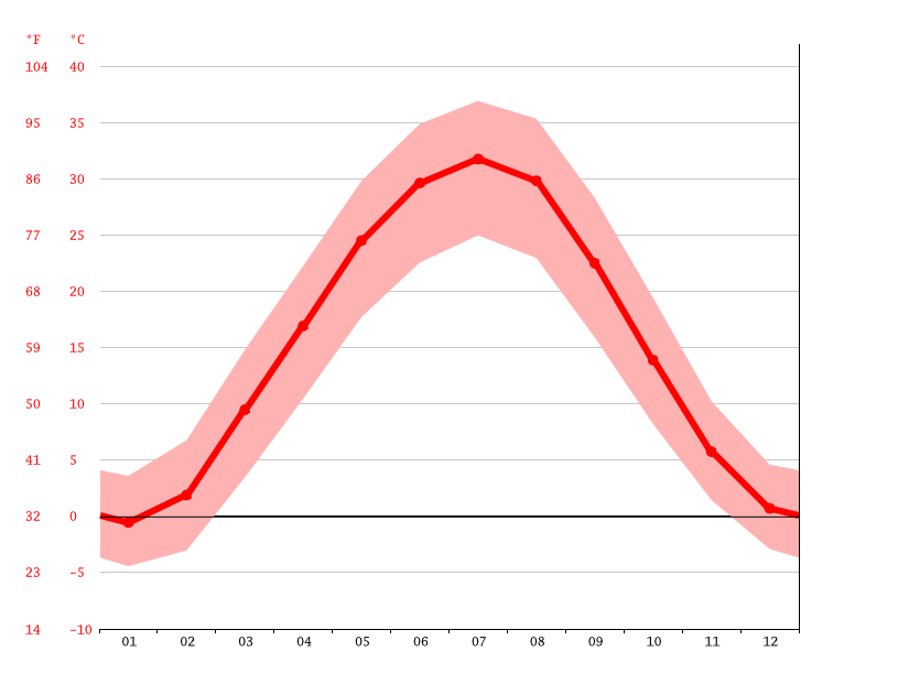 Temperature graph, Pitnak