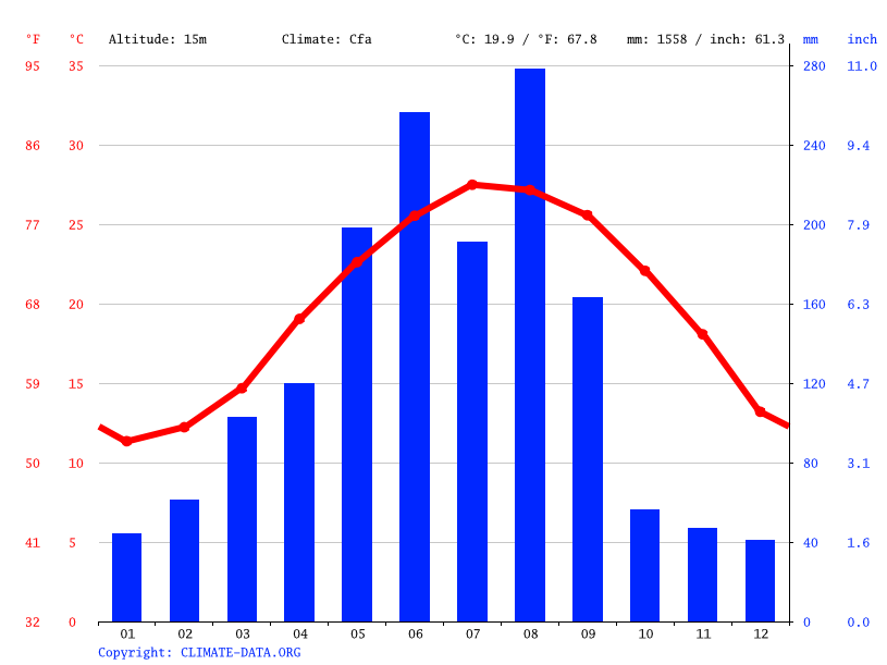 Climograph // Weather by Month, Putian