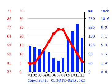Klima Krk Klimatabelle Wetter Wassertemperatur Fur Krk