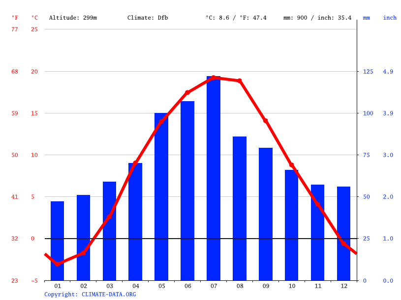 Climate graph // Weather by Month, Stryi