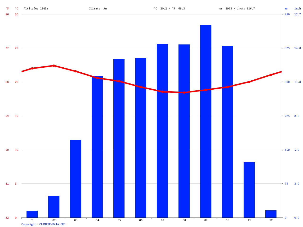Bali Climate Average Temperature Weather By Month Bali Weather