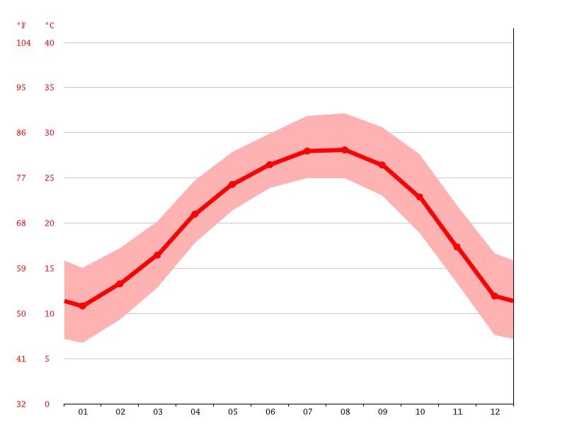Temperature graph, Shaoguan