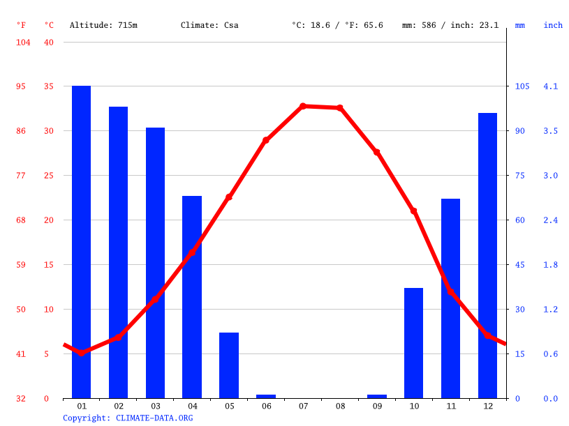 Climate graph // Weather by Month, Chamchamal