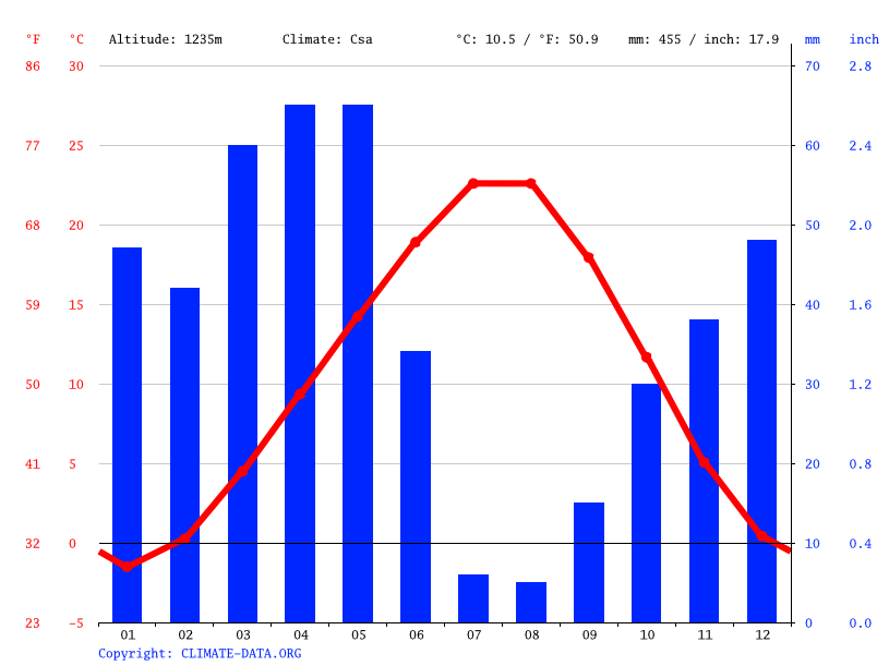 Climate graph // Weather by Month, Nevşehir