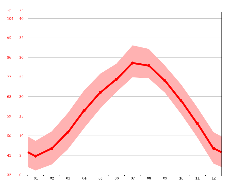 Temperature graph, Shengzhou