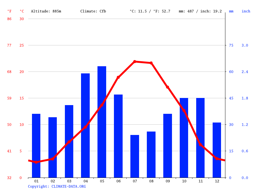 Climate graph // Weather by Month, Calamocha