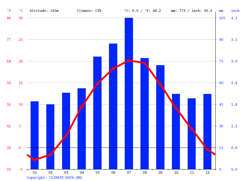 Climate graph // Weather by Month, Hrymalivka