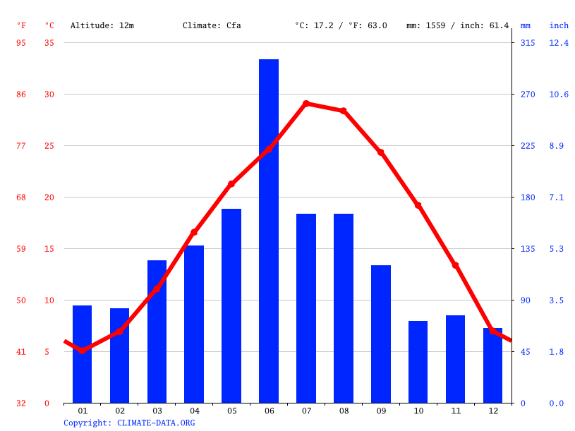 Climate graph // Weather by Month, Shangyu