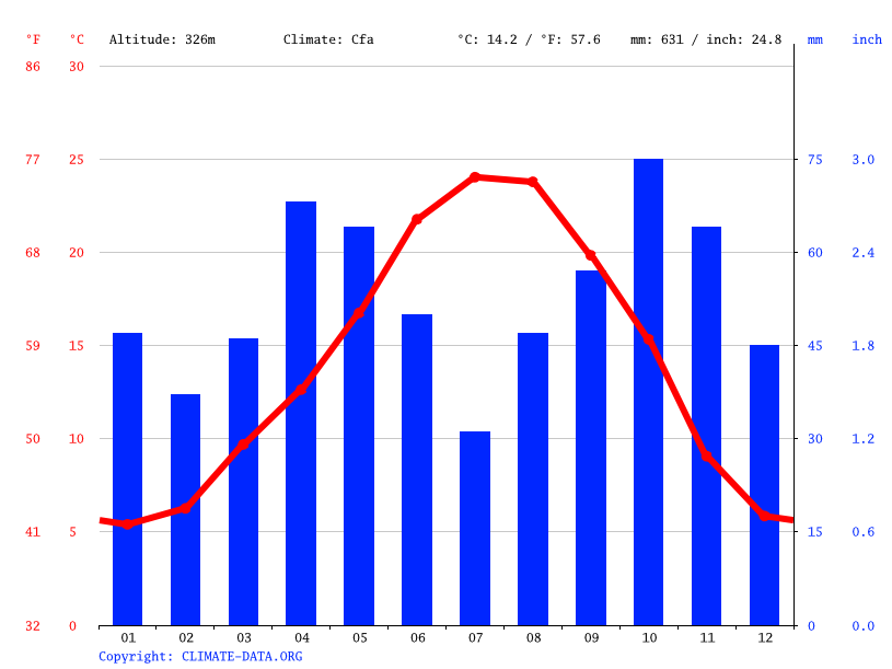 Climate graph // Weather by Month, Ejea de los Caballeros