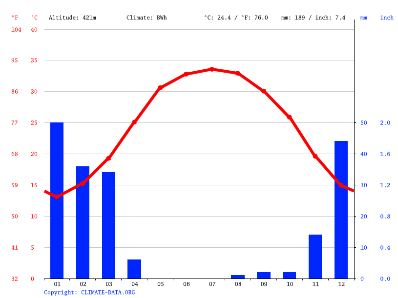 Climate graph // Weather by Month, Lamerd