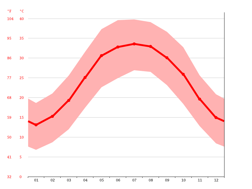 average temperature, Lamerd