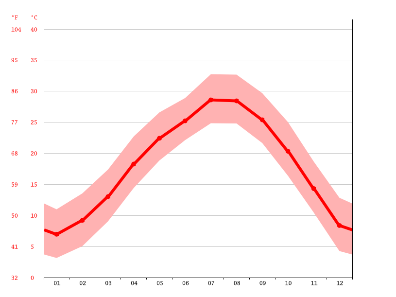 Temperature graph, Shangrao