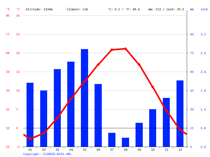 Climate graph // Weather by Month, Niğde