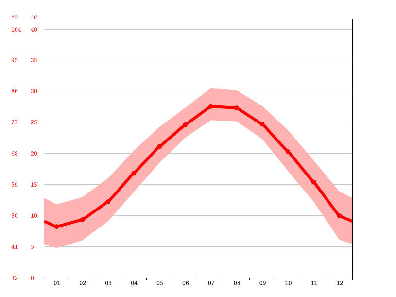 Temperature graph, Rui'an