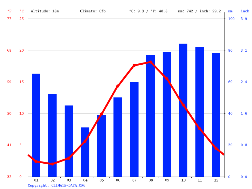 Climate graph // Weather by Month, Rønne