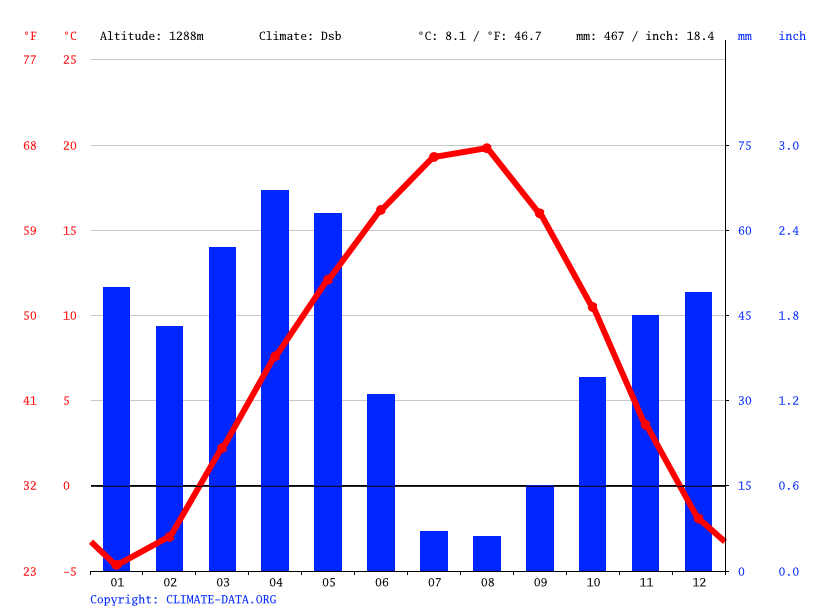 Climate graph // Weather by Month, Sivas