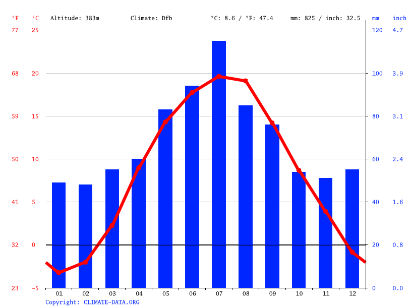 Climate graph // Weather by Month, Boratyn