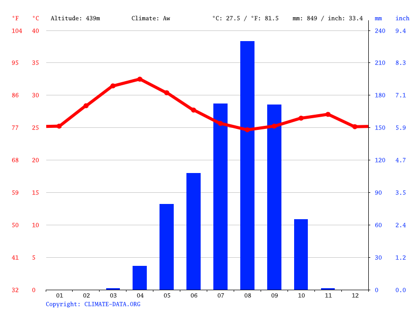 Climate graph // Weather by Month, Pala