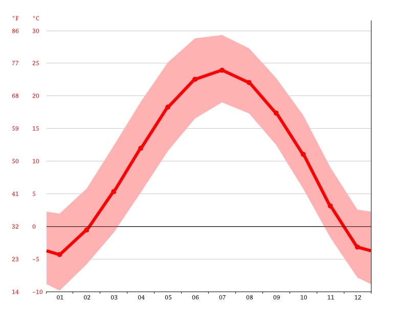 Temperature graph, Taiyuan