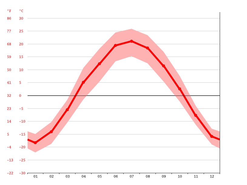 average temperature, Ulaangom