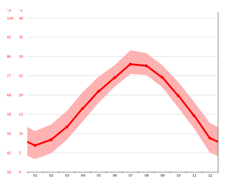 Temperature graph, Taizhou