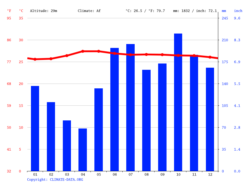 Climate graph // Weather by Month, Baclayon
