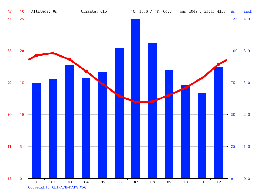 Climate graph // Weather by Month, Paihia