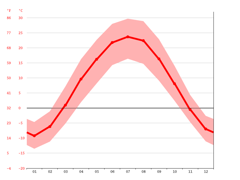 Temperature graph, Qoqek / Tacheng
