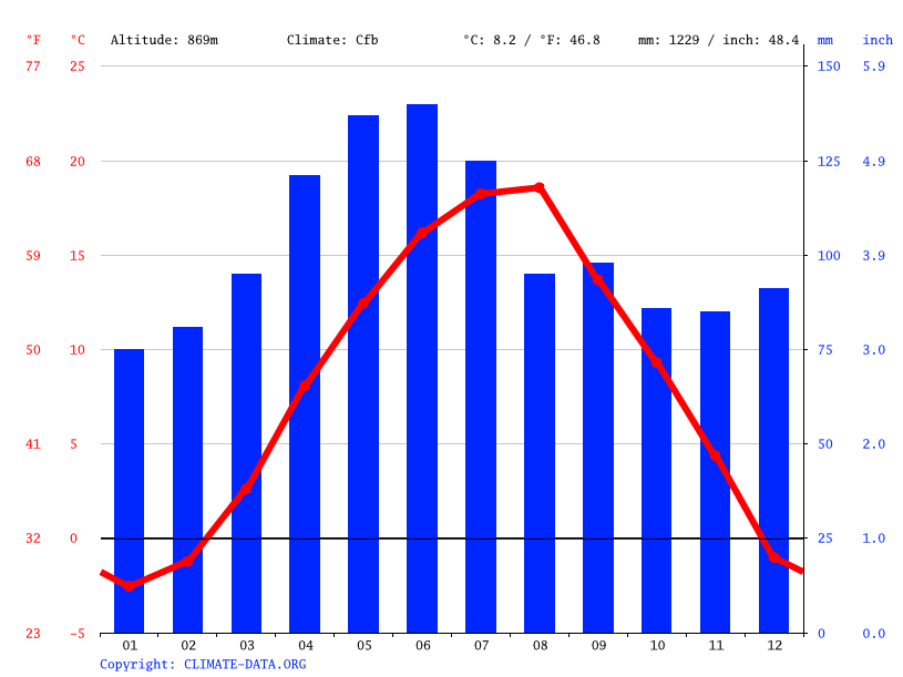 Climate graph // Weather by Month, Sokolac