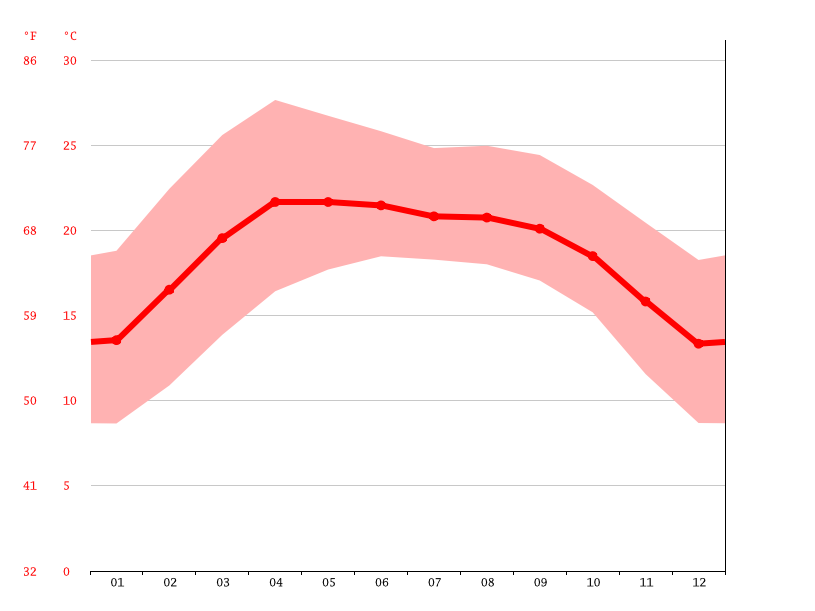 Temperature graph, Pu'er
