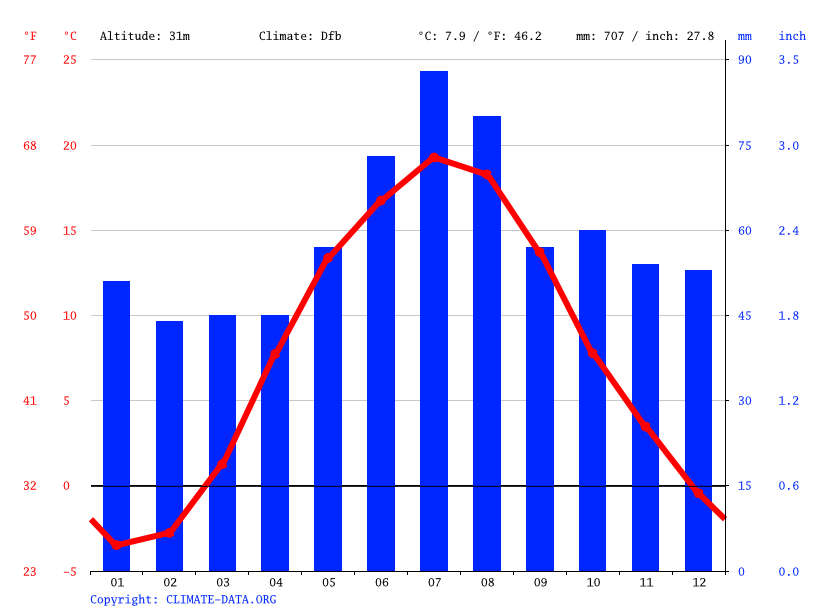 Climate graph // Weather by Month, Kėdainiai