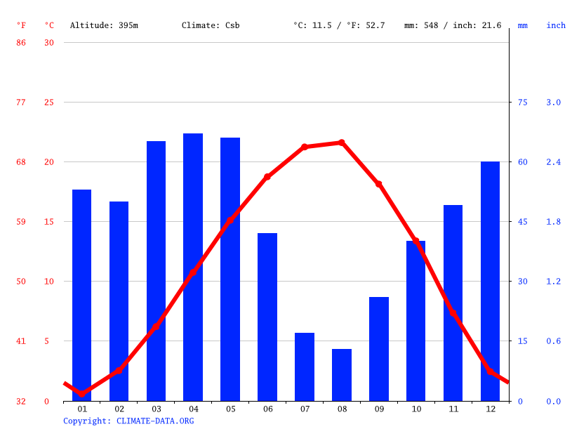 Climate graph // Weather by Month, Amasya