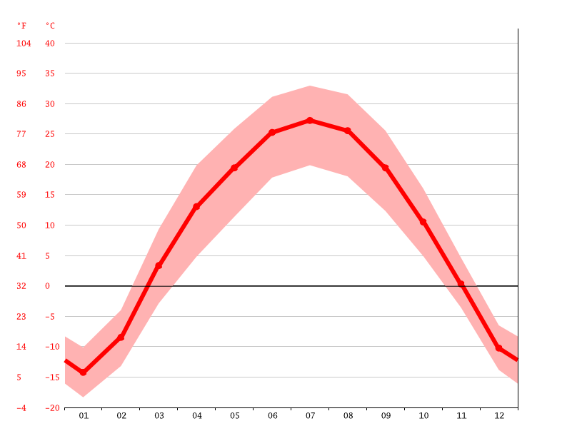Temperature graph, Shihezi