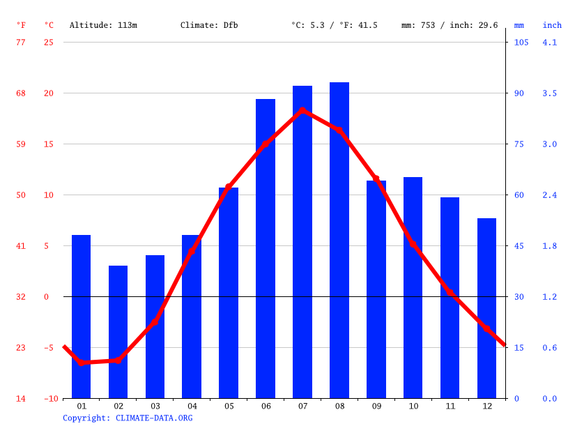 Climate graph // Weather by Month, Krasnoye Selo