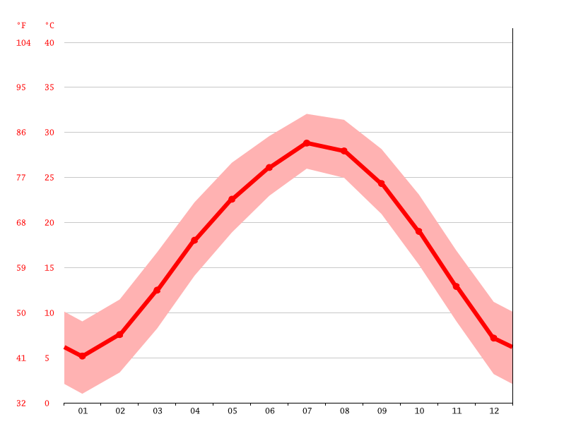 Temperature graph, Shishou
