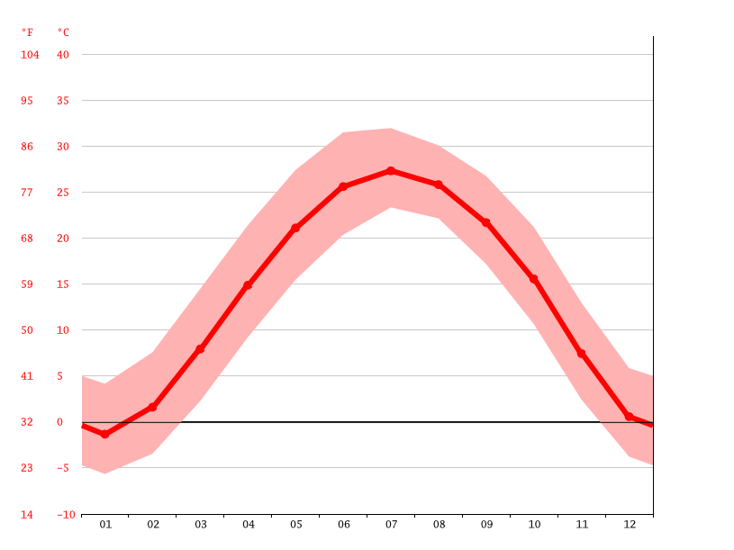 Temperature graph, Shouguang