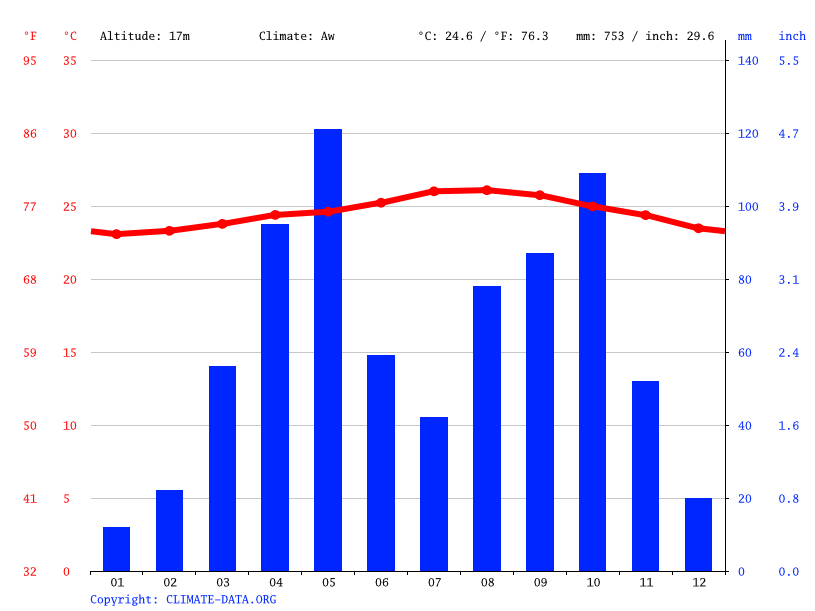Climate graph // Weather by Month, Neiba