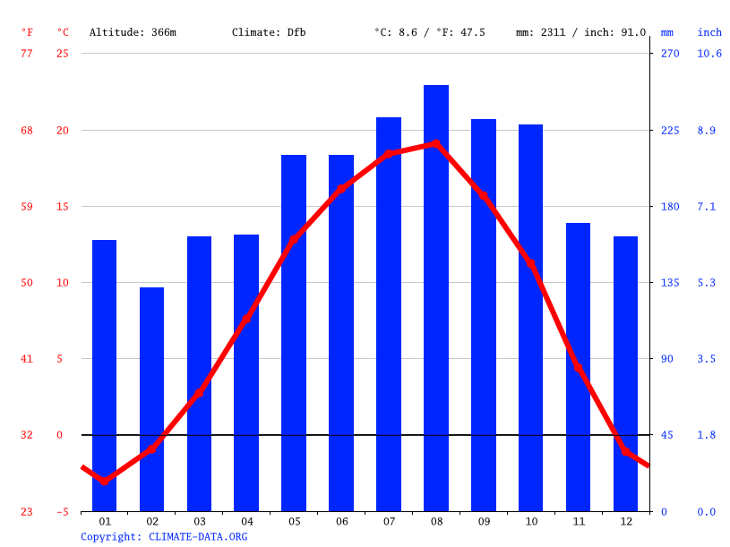 Climate graph // Weather by Month, Artvin