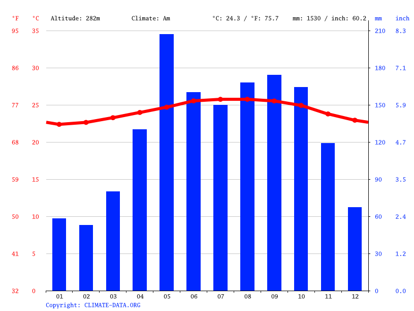 Climate graph // Weather by Month, Sábana Grande de Boyá