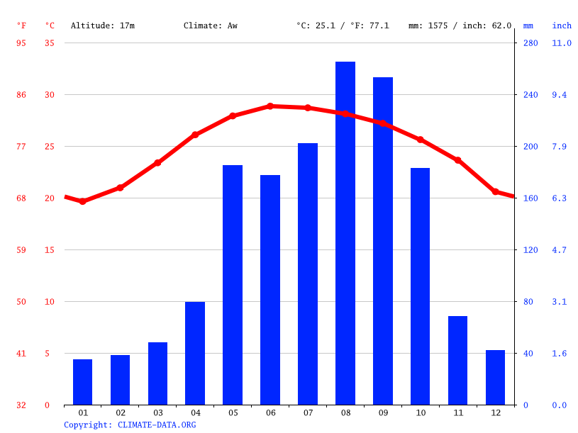 Climate graph, Wenchang