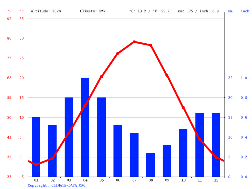 Climate graph // Weather by Month, Zhanaozen