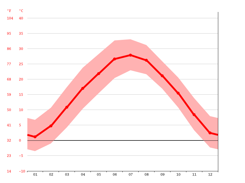 Temperature graph, Weinan