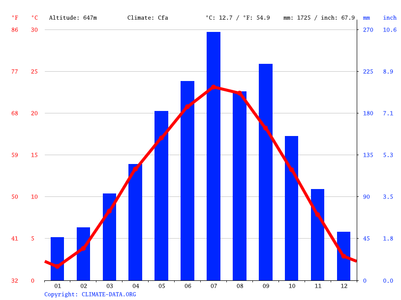 Climate graph // Weather by Month, Wanyuan