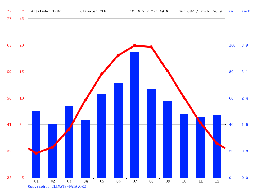 Climograph // Weather by Month, Lubin