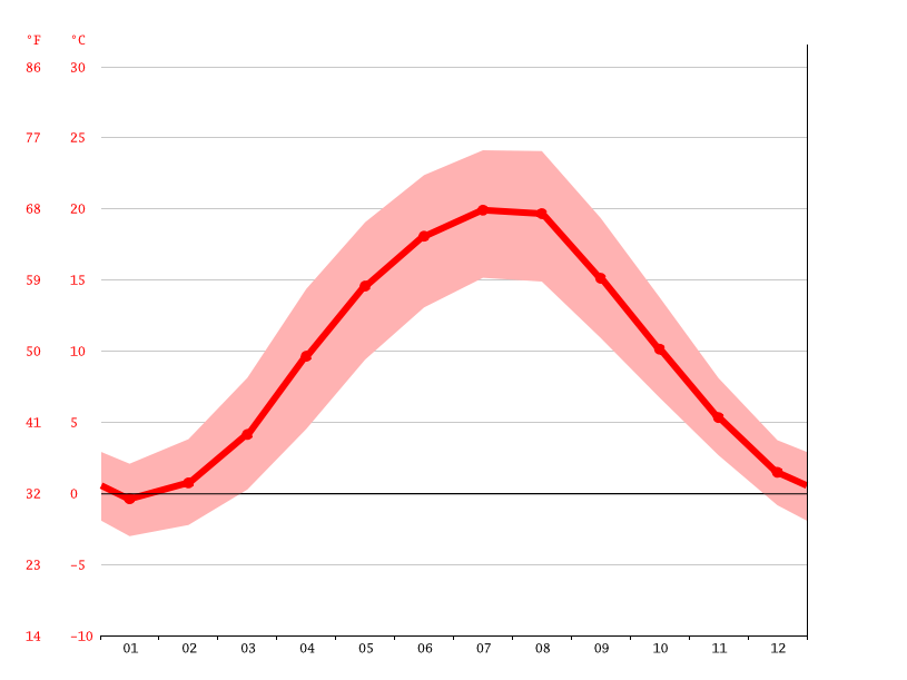 average temperatures, Lubin