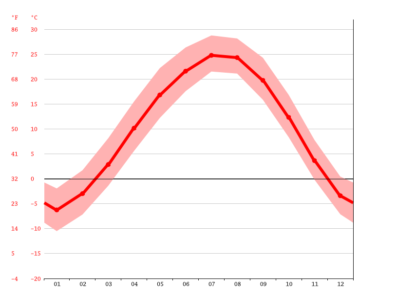 Temperature graph, Wafangdian