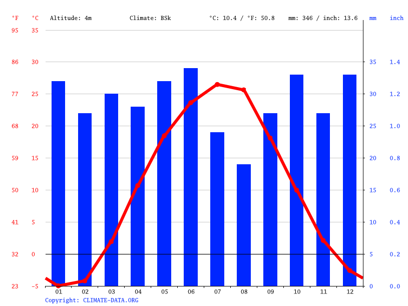 Climate graph // Weather by Month, Akhtubinsk