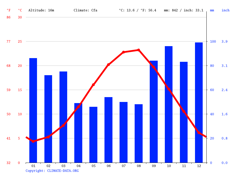Climate graph // Weather by Month, Bartın